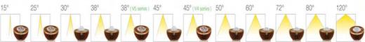 Led GU10 MR16 spots stralingshoeken 15, 25, 30, 38, 45, 60, 72, 90, 120 graden lichtbundel specificaties