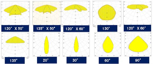 Bouwlamp led schijnwerpers lichtdistributie symmetrisch en asymmetrisch